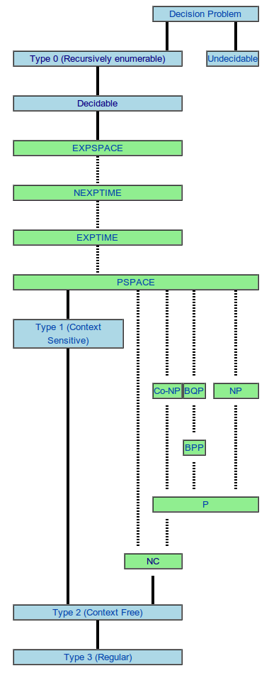 Hierarchy of algorithm complexity classes