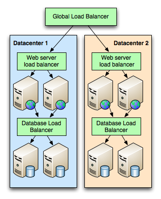 Datacenter replication