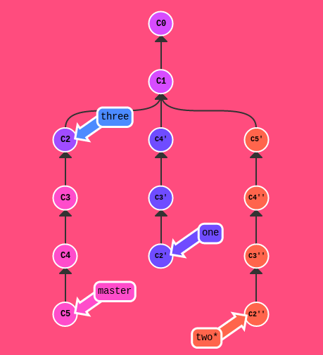 Learn Git branching complex exercise
