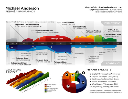 Infographic resume of Michael Anderson