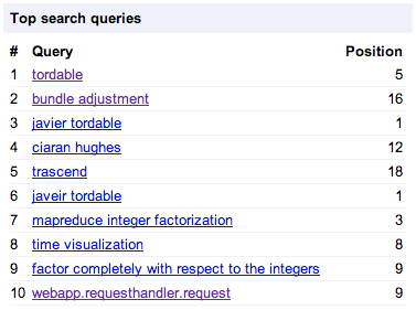 Screenshot of Webmaster Tools Top Search Queries